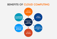 Top 11 Advantages and Benefits of Cloud Computing