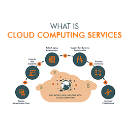 What is cloud computing services and types of cloud computing